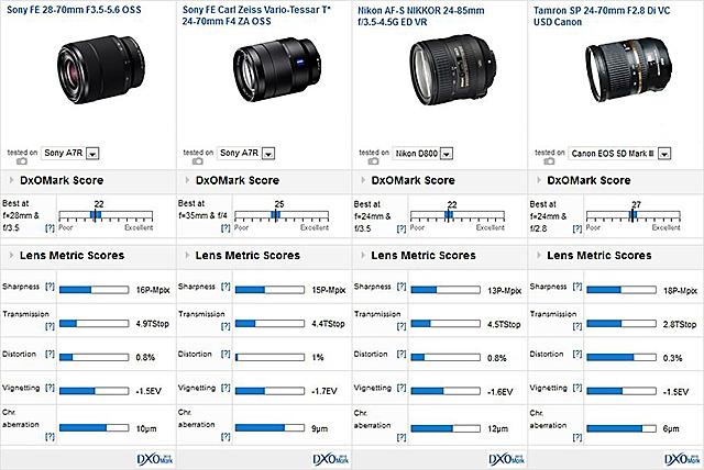 SONY FE 28-70mm F3.5-5.6 OSS(SEL2870)