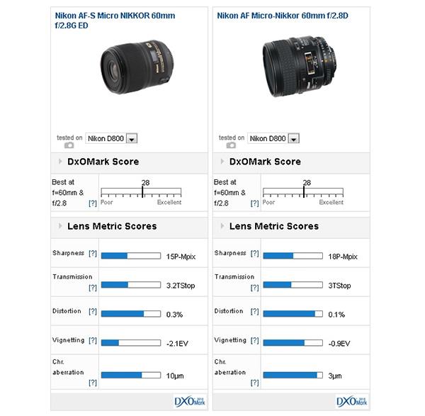 Nikon AF-S Micro NIKKOR 60mm f2.8G ED vs Nikon AF Micro-Nikkor 60mm f/2.8D