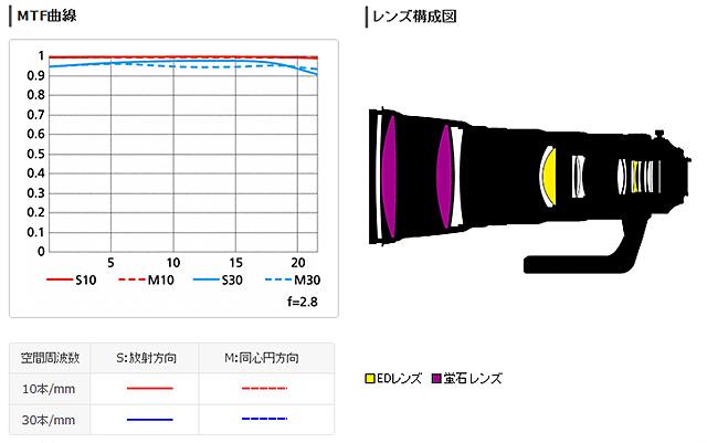 AF-S_NIKKOR400mmf2.8E_FL_ED_VR_01