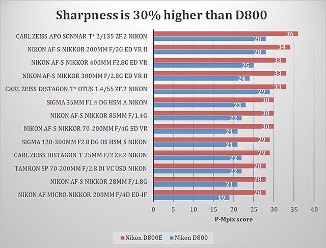 D800 vs D800E