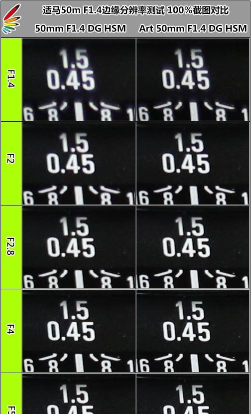SIGMA 50mm F1.4 DG HSM vs SIGMA 50mm F1.4 EX DG HSM
