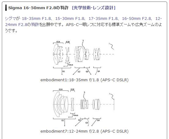 SIGMA 16-50mm F2.8