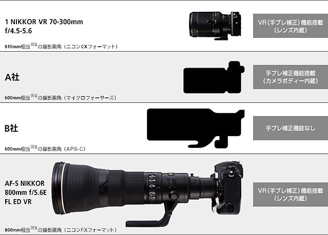 1 NIKKOR VR 70-300mm f/4.5-5.6
