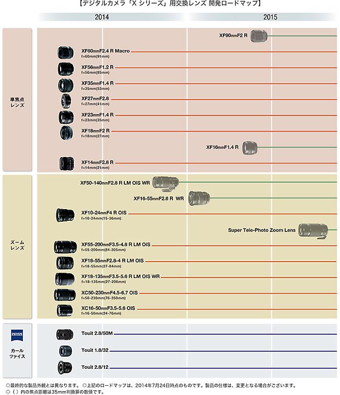 「Xシリーズ」ロードマップ更新!「XF90mmF2 R」「XF16mmF1.4R」発表!