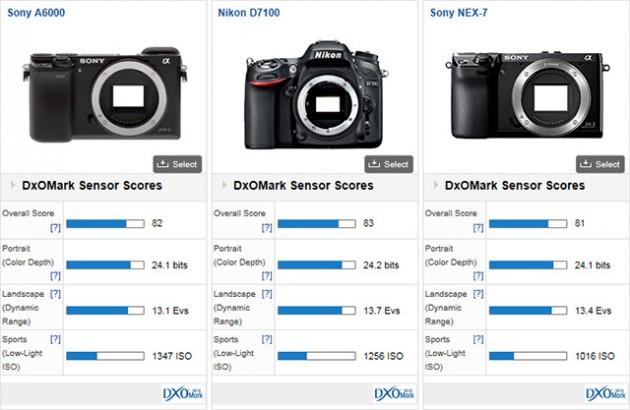サムスン「NX1」は、APS-Cカメラ最高のDxOmarkセンサースコアを叩き出す!?
