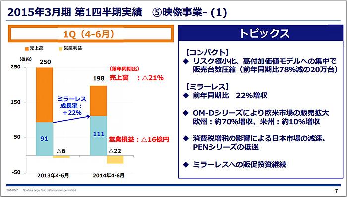 オリンパスが2015年3月期 第1四半期決算資料