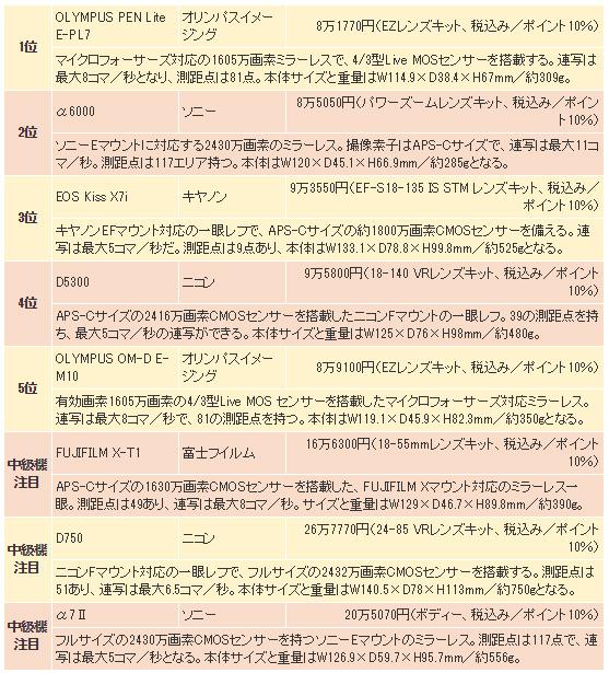 ヨドバシでの一眼売れ筋ランキングトップは「PEN Lite E-PL7」!「α6000」と「OM-D E-M10」も人気!