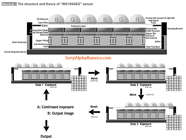 Active-Pixel Color Sampling sensor (アクティブピクセルカラーサンプリング センサー) /APCS