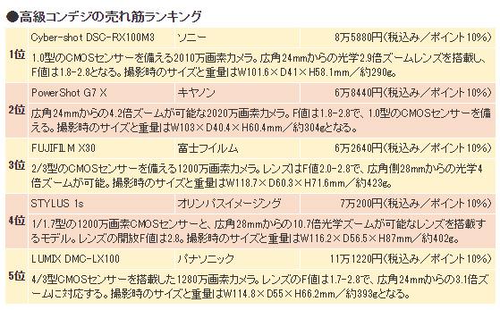 ヨドバシでの高級コンデジ売れ筋ランキングトップは「RX100M3」!「G7 X」や「X30」も人気!