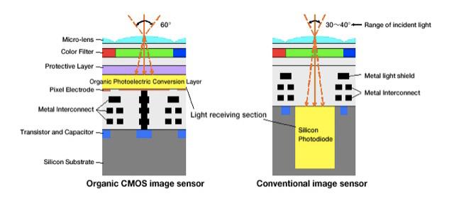 富士フイルム X-Pro2 は有機センサーの電力消費と発熱問題で開発が遅れている!?