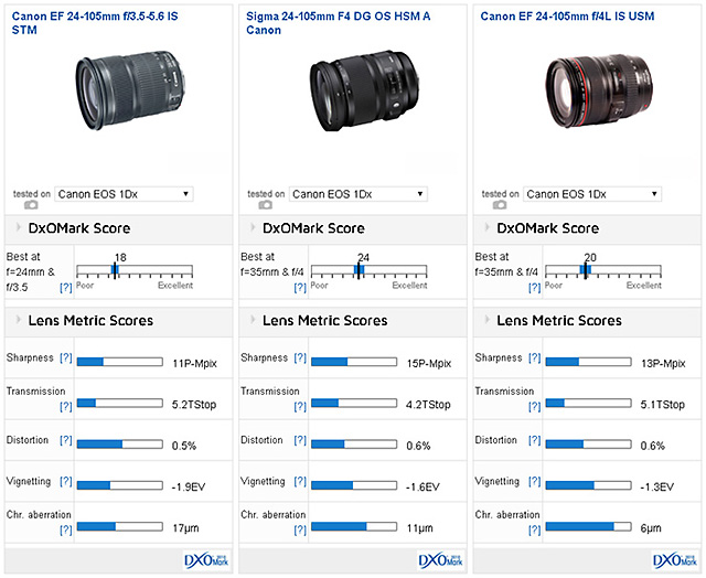 EF24-105mm F3.5-5.6 IS STM vs EF24-105mm F4L IS USM vs SIGMA 24-105mm F4 DG OS HSM Art!標準ズーム対決。