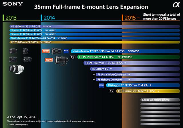 ソニー FE 85mm F1.4 はツァイス銘ではなくGレンズになる!?