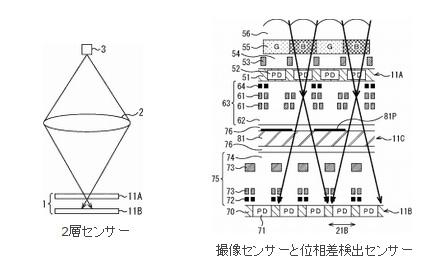 ソニー 撮像用と像面位相差AF用を積層した2層センサーを開発中!?