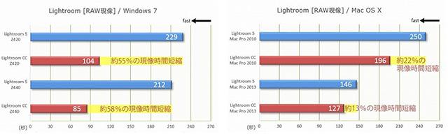 Lightroom CC vs Lightroom 5!RAW現像速度対決。