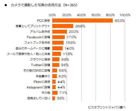 フォトブック作成サービス「Digipri フォトブック」を運営するビスタプリントジャパンの「カメラに関する調査」の結果