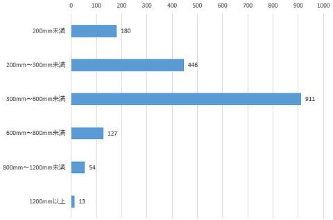 所有しているレンズで焦点距離が1番長いのは「300mm~600mm未満」のユーザーがトップ。
