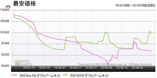 この夏、EOS 8000DはEOS Kiss X8iよりも安く買えた!