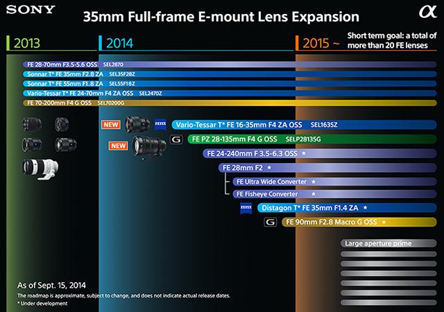 ソニー新しいFEレンズの噂まとめ。「SEL2470 GM」「F1.4 大口径単焦点ポートレートレンズ」「大口径F2.8ズーム。」「望遠レンズ」