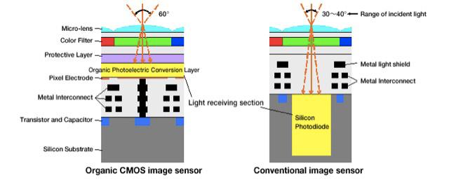 パナソニックと富士フイルムが開発している有機センサーは2~3年は実用化されない。