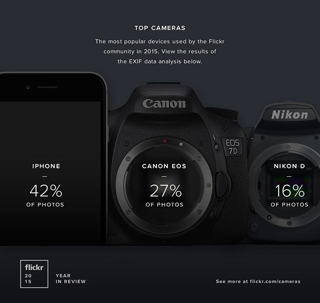 Flickrの2015年の投稿でもっとも使用されたカメラはiPhoneで全体の42%の模様。キヤノンEOSシリーズは27%、ニコンDシリーズは16%。