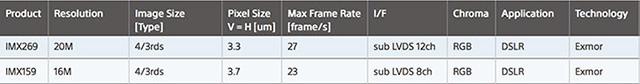 オリンパス デジタル版「PEN-F」は、ソニーの2000万画素センサーが搭載される!?