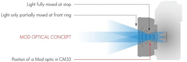 MODULA OPTICAL 新コンセプトミラーレスカメラ用レンズ「CM33」