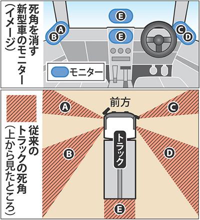 自動車にもミラーレス時代が到来する!?