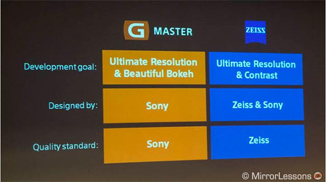 G Master vs ZEISS !ボケのGマスター 、コントラストのツァイス。