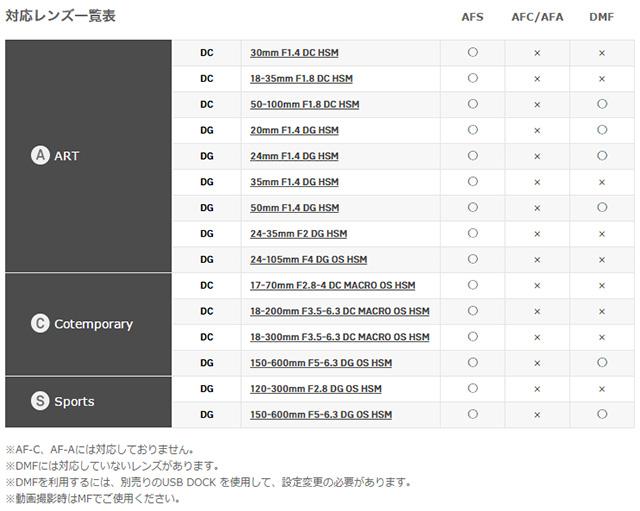 シグマ「MOUNT CONVERTER MC-11」