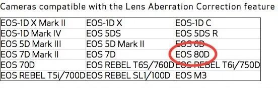 キヤノンUSAのDigital Photo ProfessionaのサポートページにEOS 80Dが既に記載されている模様。