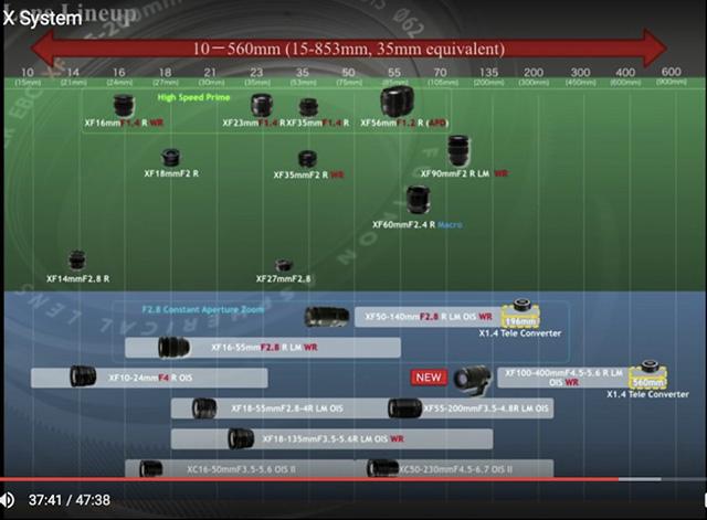 富士フイルム レンズロードマップ