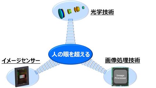 タムロンが「人の眼を超えるイメージング技術」を開発発表。