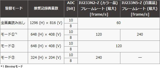 ソニーが世界最小の超小型1M-Pixelレンズモジュール「IU233N2-Z/IU233N5-Z」を発表