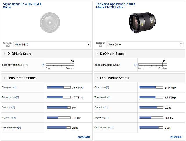 DxOMarkにSIGMA 85mm F1.4 DG HSM   Artが追加。Otusのスコアを上回った模様。
