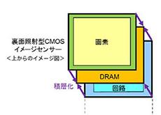ソニーのDRAM層を加えた3層積層型CMOSセンサー