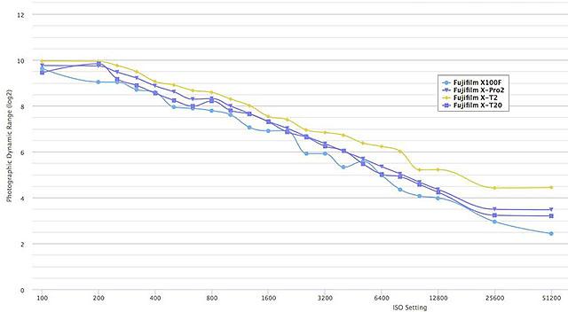富士フイルムX-T2は、X-Pro2やX-T20に比べて高感度でのダイナミックレンジがかなり良好な模様。