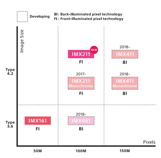 ソニーが1億5000万画素の裏面照射型センサーを2018年に予定している模様。