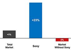 ソニーが米国のレンズ交換式カメラ市場ランキングでニコンを抜いて2位になった模様。