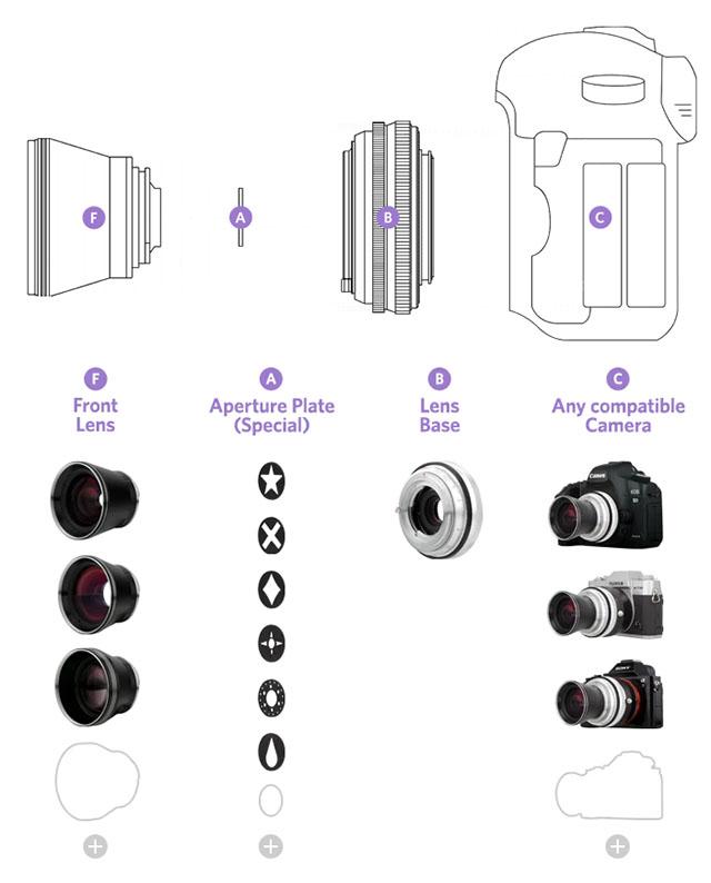 ロモグラフィー「Neptune Convertible Art Lens」