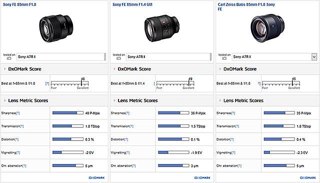DxOMarkでのFE 85mm F1.8、FE 85mm F1.4 GM、Zeiss Batis 1.8/85比較。