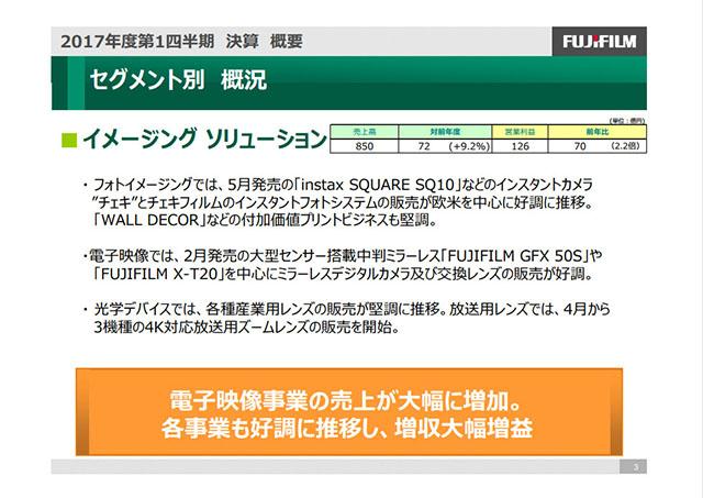 富士フイルムの第1四半期決算、チェキとミラーレスが好調で増収大幅増益の模様。