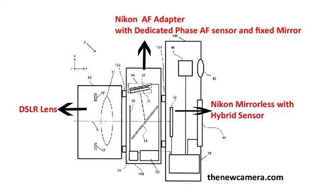 ニコンがソニーLA-EA4のようなトランスルーセントなマウントアダプターを開発中!?新しいミラーレスシステム!?