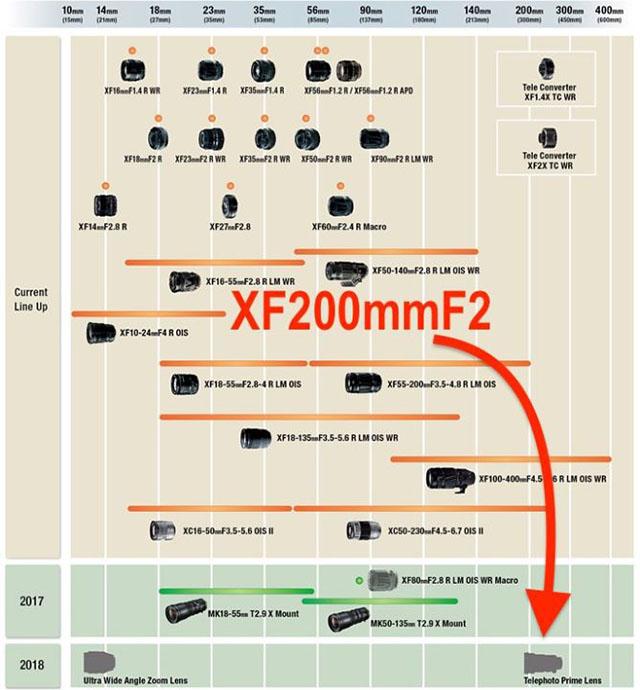 富士フイルム XF200mm F2
