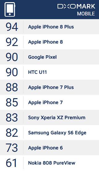 iPhone 8とiPhone 8 Plusが、DxOMarkで「Google Pixel」や「HTC U11」のスコアを超えた模様。スマホカメラで最高画質。