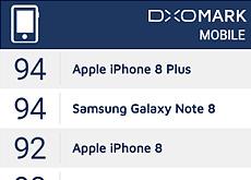 Galaxy Note 8がDxOMarkでiPhone 8 Plusと並ぶトップスコアを叩き出した模様。
