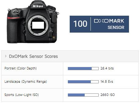 ニコンD850がDxOMarkでセンサースコア100