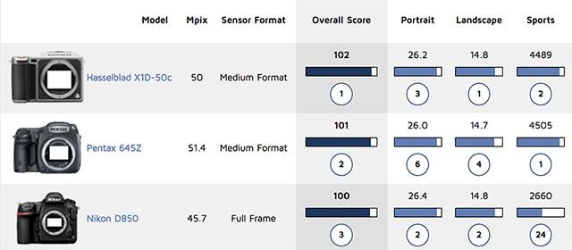PENTAX 645ZがDxOMarkでセンサースコアに(やっと)登場。