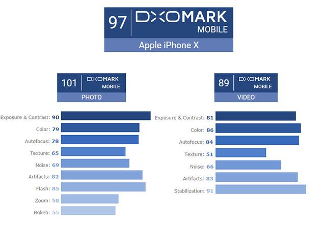iPhone XがDxOMarkでスマホ2位のスコア97。ただしスチル性能のスコア関しては101ポイントでトップになった模様。