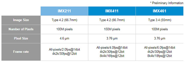 ソニーが裏面照射型の中判センサーを発表。画素数は1億と1億5000万画素の模様。