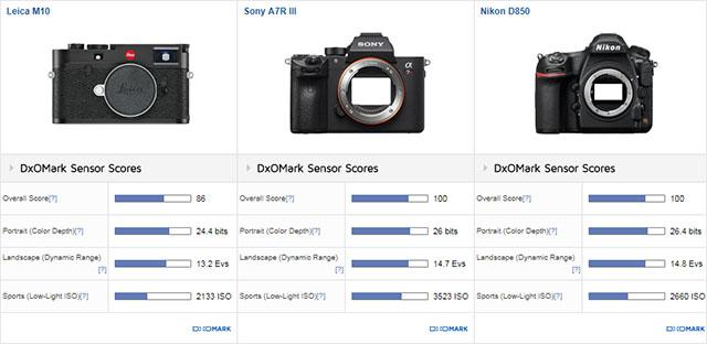 ライカM10がDxOMarkでセンサースコアに登場。同じフルサイズセンサーのα7R IIIとD850には劣る。